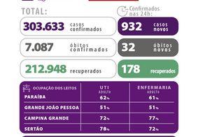 Covid: Sertão tem quase 80% dos leitos de UTI ocupados