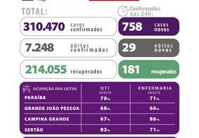 Paraíba ultrapassa 310 mil casos confirmados de Covid