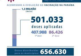 Covid: 10% dos paraibanos já tomaram, pelo menos, uma dose da vacina