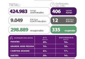 Dados divulgados pela Secretaria de Saúde da Paraíba