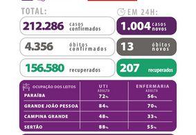 Dados do novo coronavírus na Paraíba