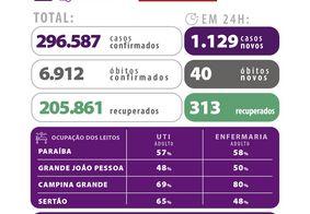 Covid: Paraíba tem 55% de ocupação de leitos de UTI