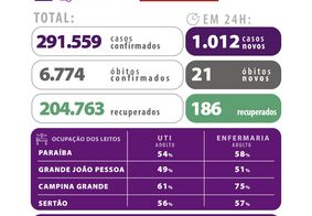Paraíba registra mais de 291 mil casos de Covid-19 confirmados
