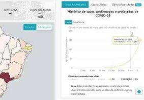 Fiocruz projeta crescimento de 328% em casos de covid-19 nos próximos 7 dias na Paraíba